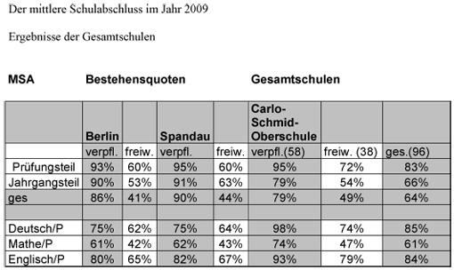 MSA Statistik_GesSchulen_2009