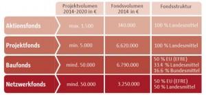 QM-Programm-Fondstruktur2014